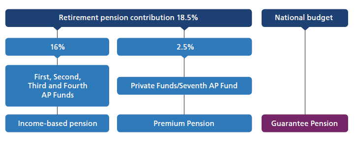 The national retirement pension comprises the following: an income-based pension, a premium pension and/or a guarantee pension.