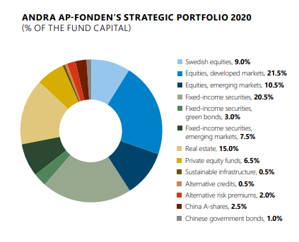 AP2's strategic portfolio 2020.